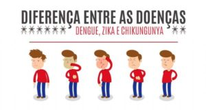 g n 466 5k3n 300x161 - Conheça as diferenças entre a Dengue, Chikungunya e Zika