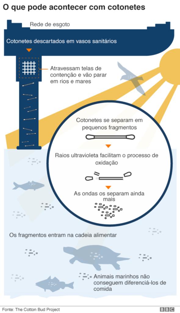 99226251plasticplanet5640 nc 590x1024 - Cinco gráficos que explicam como a poluição por plástico ameaça a vida na Terra